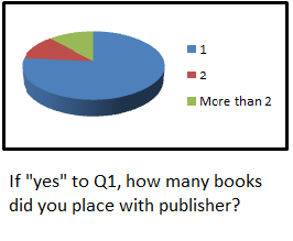 Q3 publishing scammers