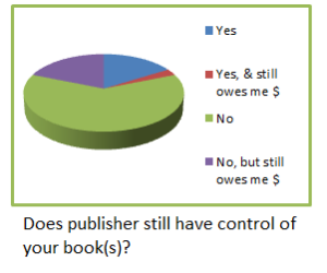 Q6 publishing control