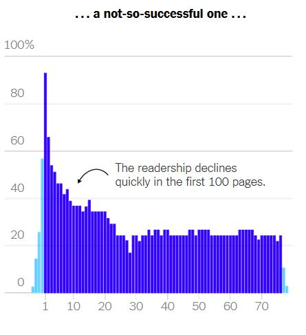 how readers read a not-so-successful novel