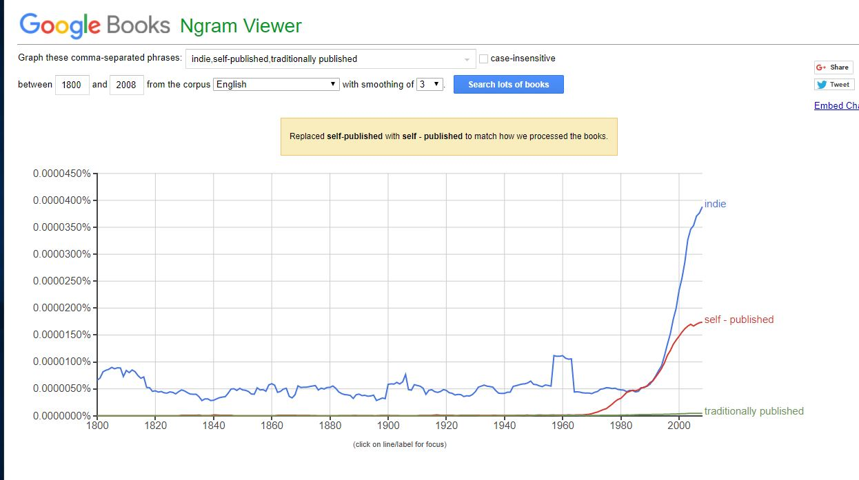 Google NGram Viewer NGChar1