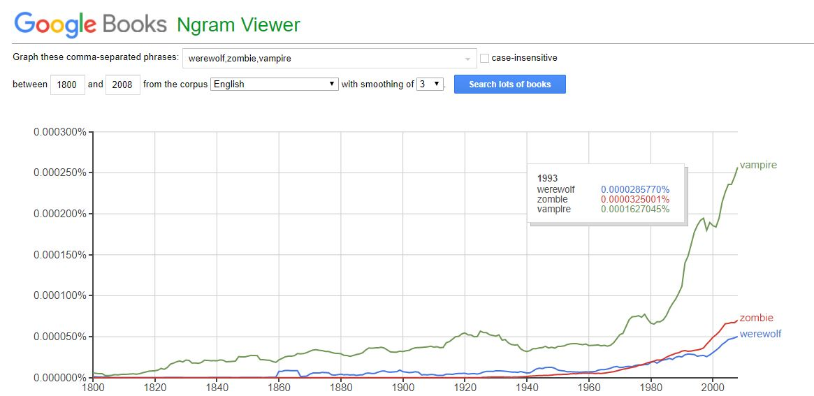 Google NGram Viewer NGChar3