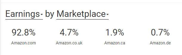 Earnings by Marketplace