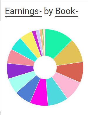Earnings by Book