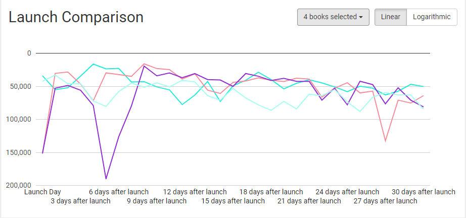Book report launch comparison